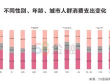"""58金融发布Q1国民消费情绪报告:餐饮美食和线下购物将迎来""""报复性消费"""""""