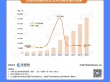 数据显示互联网金融企业近年来注册增速稳定在20-30%,2020年新增相关企业超过5千家