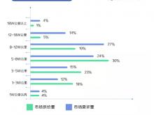 《2019年第三季度二手车需求报告》:第三季度轿车市场供给量占比64%