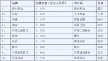 2019胡润品牌榜发布:贵州茅台、中华、天猫位列前三
